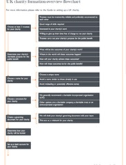 UK charity formation overview flowchart