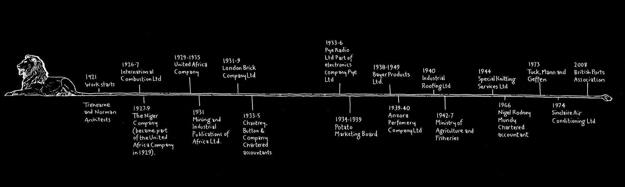 A timeline of points from the history of Africa House from 1921 to 2008