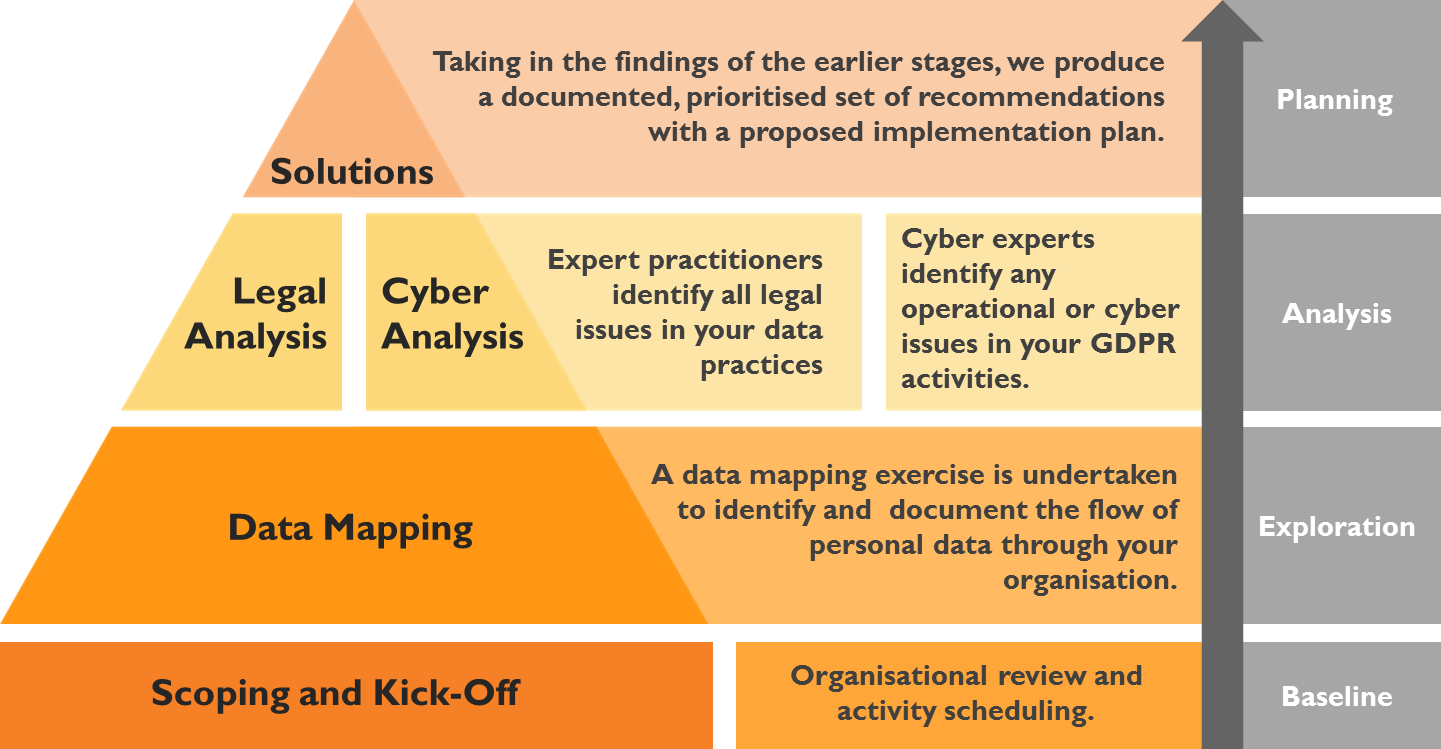 GDPR And Data Protection Lawyers Mishcon De Reya - Data mapping exercise